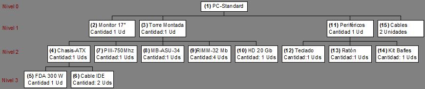 Estructura de un PC modelo estándar